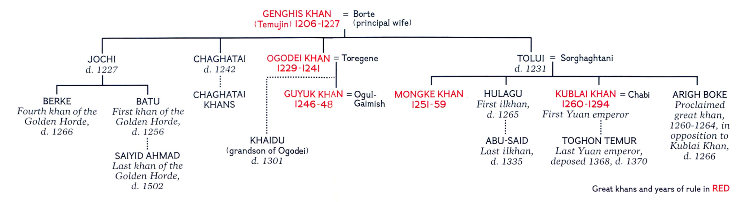 proving genghis khan to be the greatest ruler Genghis khan (c1167-1227) was the founder and emperor of the mongol empire during the 13th century he was a military genius who created the largest and greatest land.